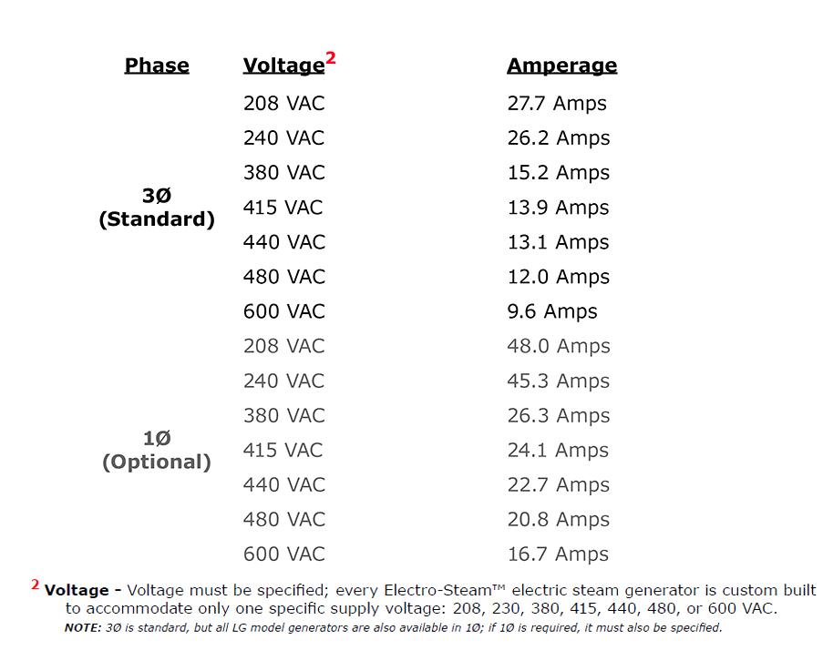 Item Lg 20 S 20 Kilowatt Kw Rating Steambath